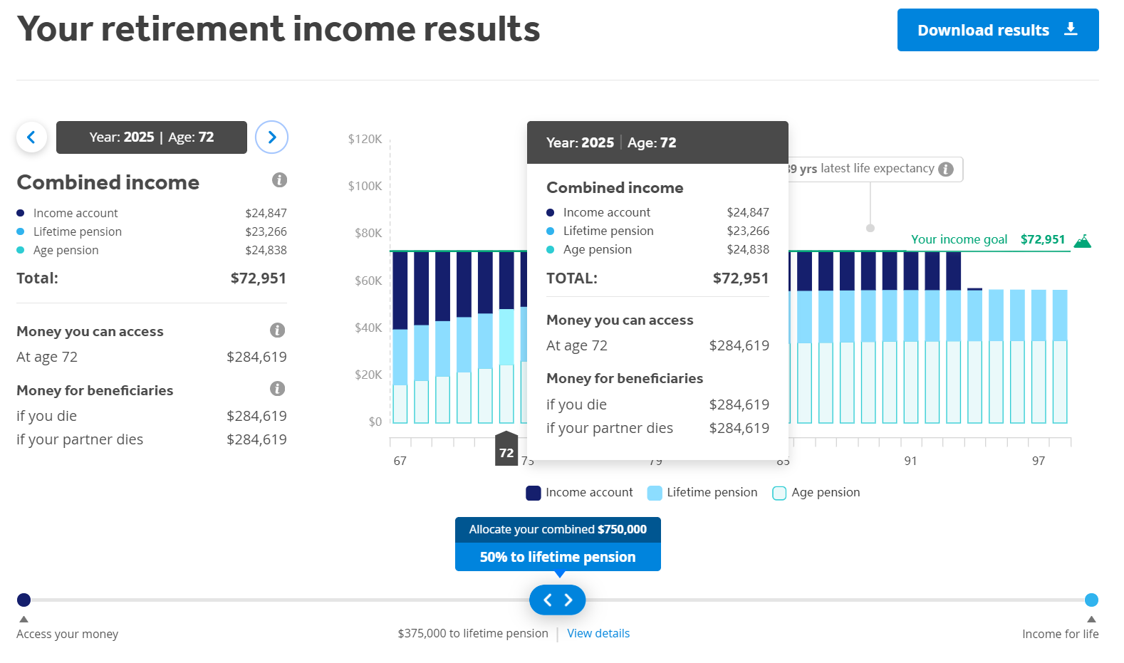With QSuper's Retirement Calculator you can view an estimate of your client's potential income levels including their account-based pension, Lifetime Pension and potential Age Pension entitlements. The projected figures aren't guaranteed. They are provided as an illustration only and may vary from actual results. They are based on a set of assumptions and eligibility criteria being met. Refer to the QSuper website for more information.