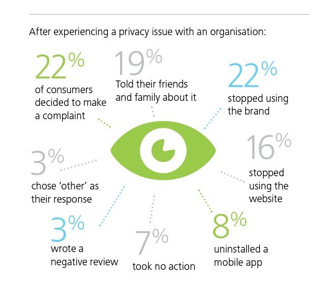 Deloitte Privacy Index3