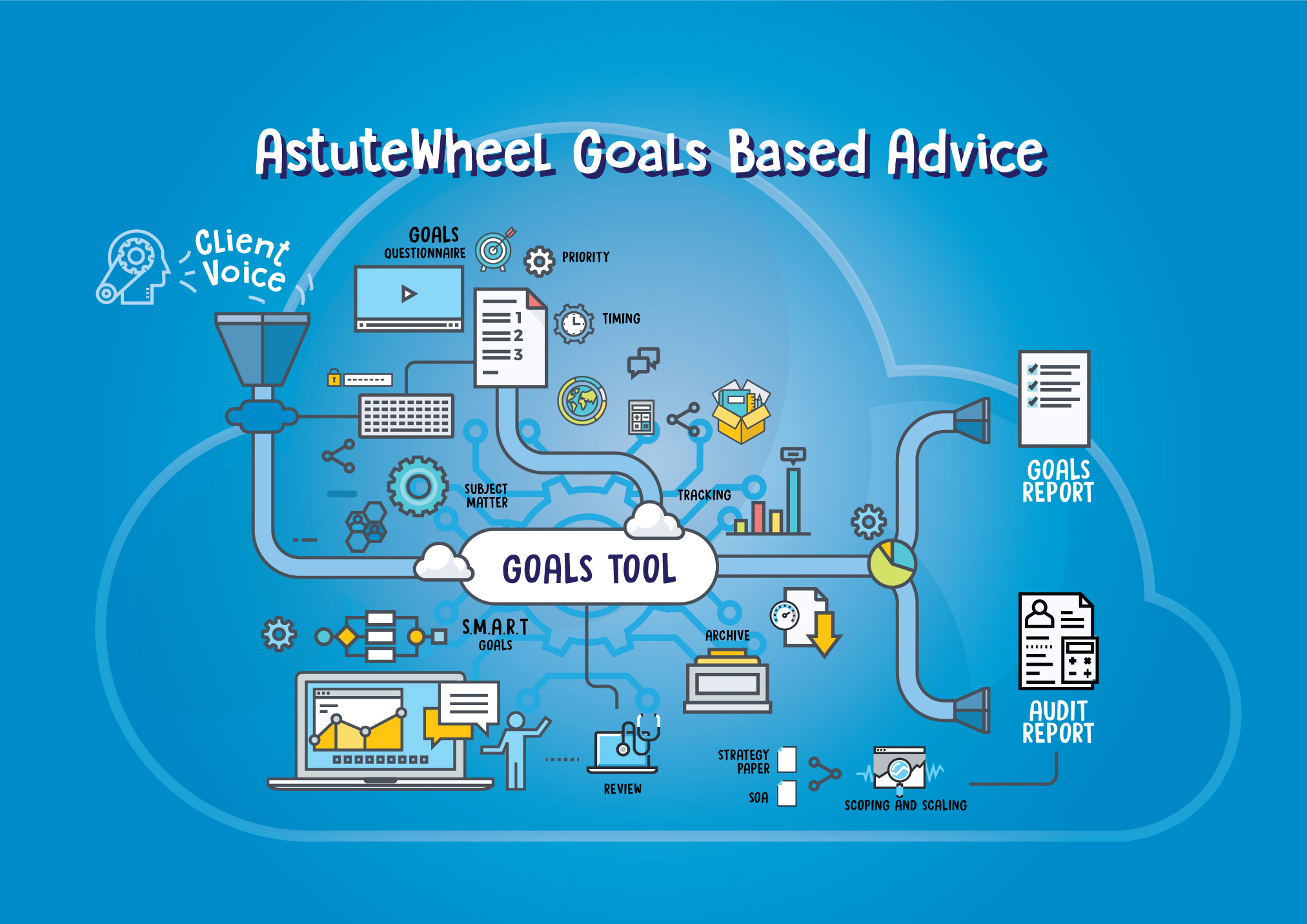 Goals based advice can be as complex or straightforward as you decide to make it.