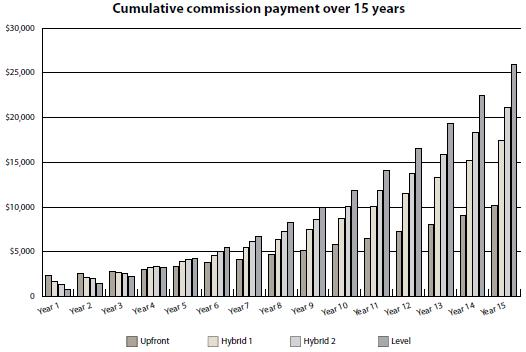 cumulative commission table